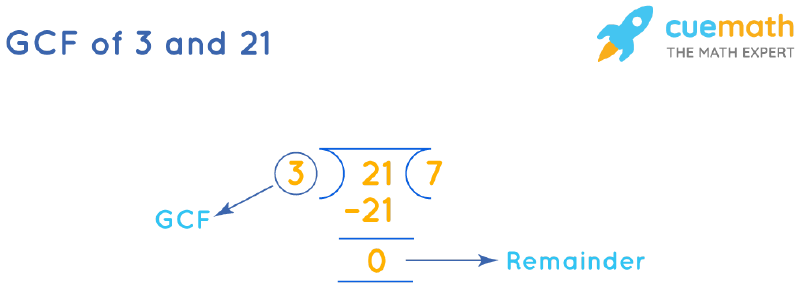 GCF of 3 and 21 by Long Division