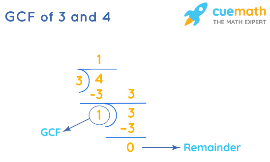 GCF of 3 and 4 by Long Division