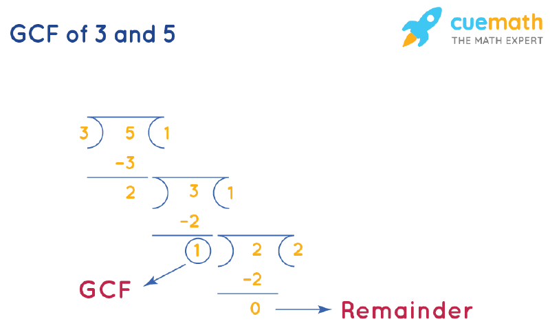 GCF of 3 and 5 by Long Division
