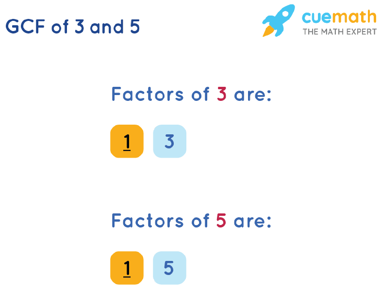 GCF of 3 and 5 by Listing Common Factors