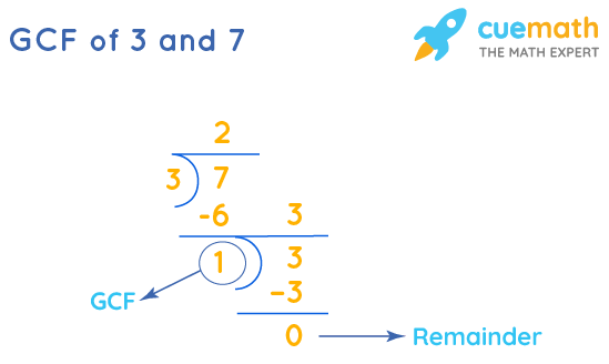 GCF of 3 and 7 by Long Division