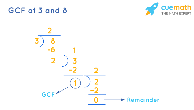 GCF of 3 and 8 by Long Division