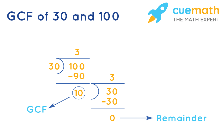 GCF of 30 and 100 by Long Division
