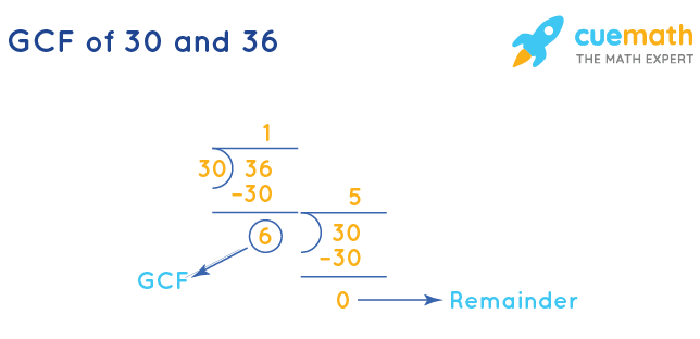 GCF of 30 and 36 by Long Division