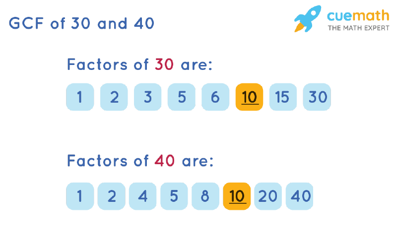 GCF of 30 and 40 by Listing Common Factors