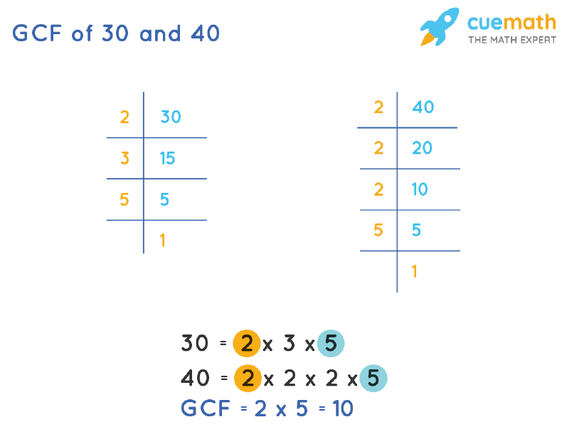 GCF of 30 and 40 by Prime Factorization