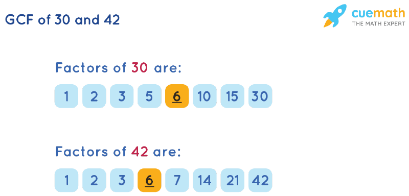 GCF of 30 and 42 by Listing Common Factors