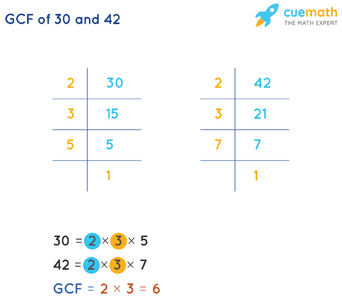 GCF of 30 and 42 by Prime Factorization