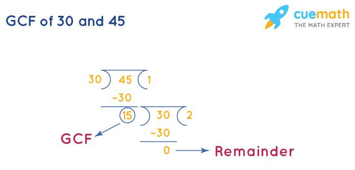 GCF of 30 and 45 by Long Division