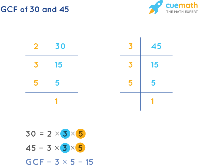 GCF of 30 and 45 by Prime Factorization