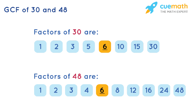 GCF of 30 and 48 by Listing Common Factors