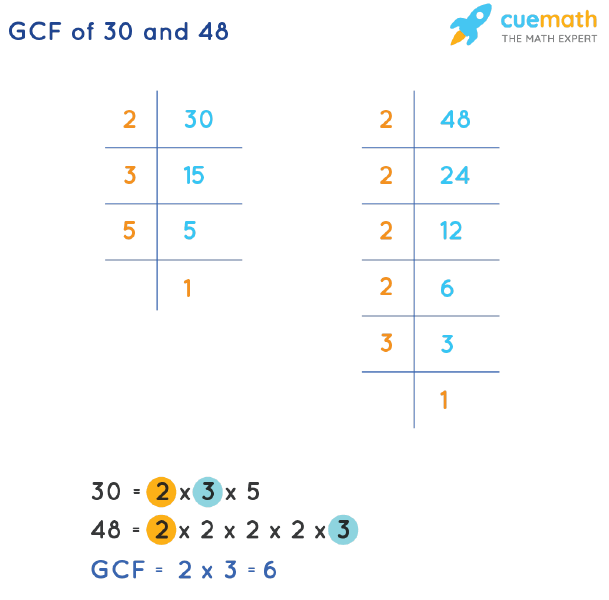 GCF of 30 and 48 by Prime Factorization