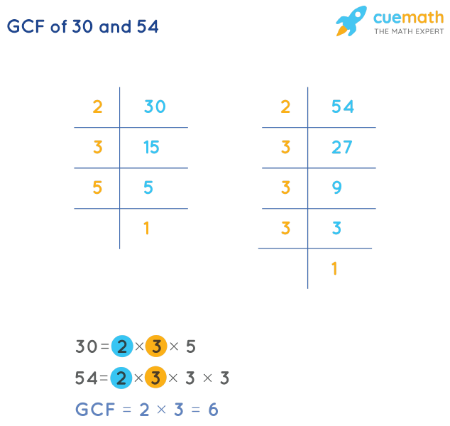 GCF of 30 and 54 by Prime Factorization