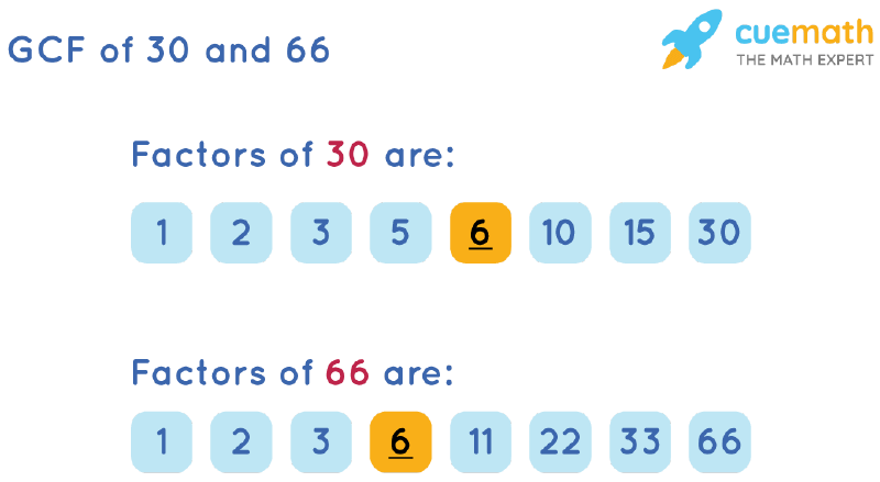 GCF of 30 and 66 by Listing Common Factors