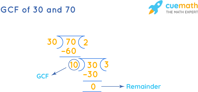 GCF of 30 and 70 by Long Division