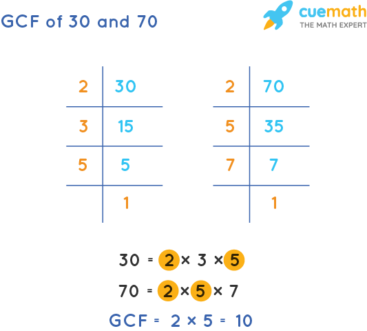 GCF of 30 and 70 by Prime Factorization
