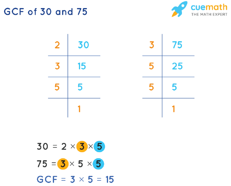 GCF of 30 and 75 by Prime Factorization