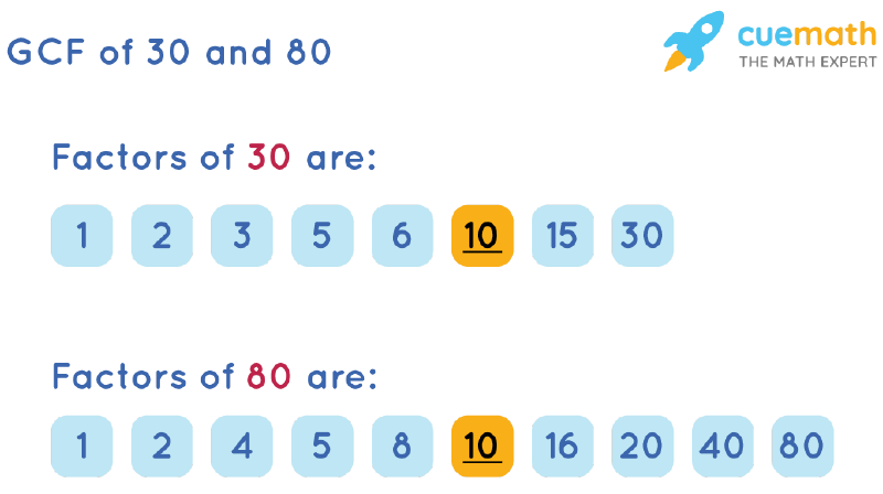 GCF of 30 and 80 by Listing Common Factors
