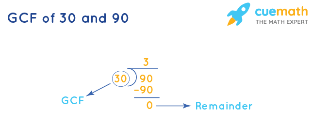 GCF of 30 and 90 by Long Division