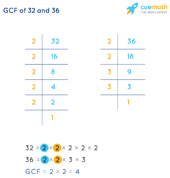 GCF of 32 and 36 by Prime Factorization