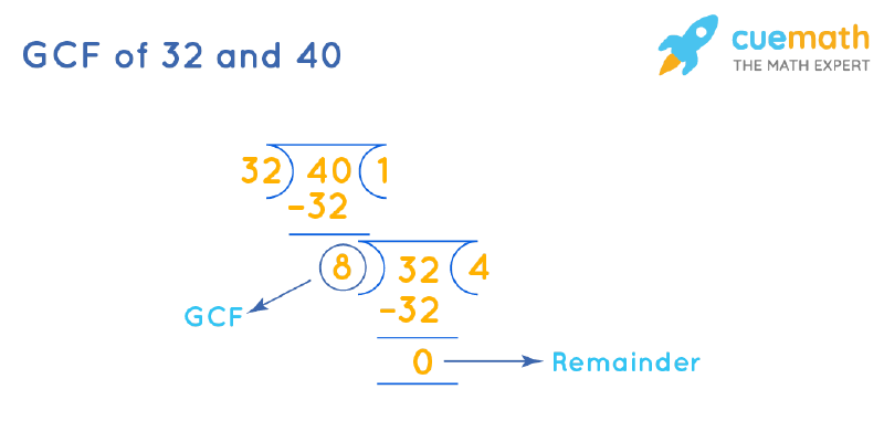 GCF of 32 and 40 by Long Division