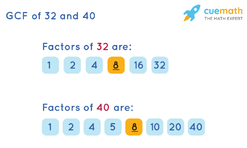 GCF of 32 and 40 by Listing Common Factors