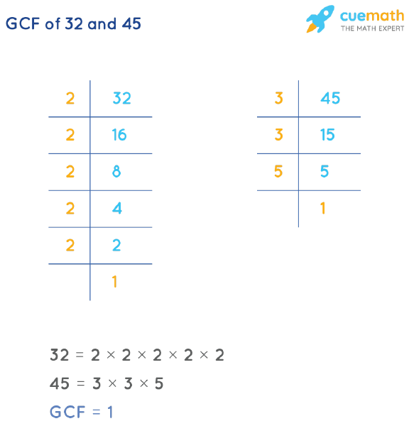 GCF of 32 and 45 by Prime Factorization