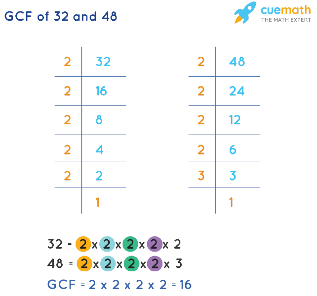 GCF of 32 and 48 by Prime Factorization
