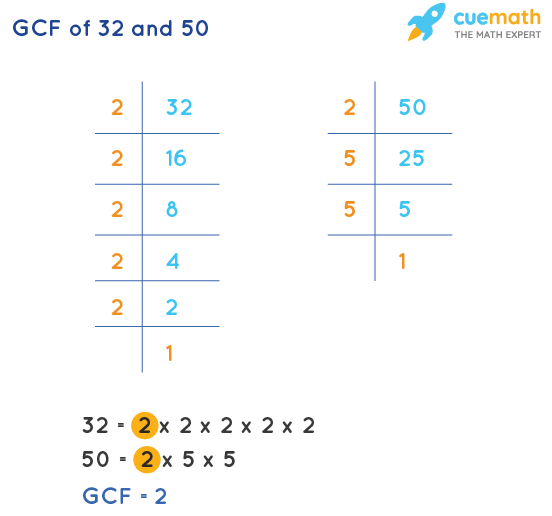 GCF of 32 and 50 by Prime Factorization