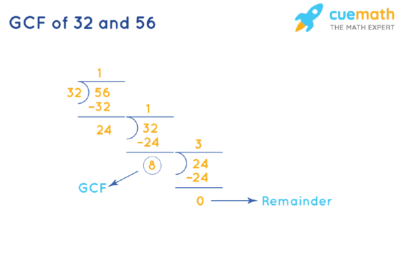 GCF of 32 and 56 by Long Division