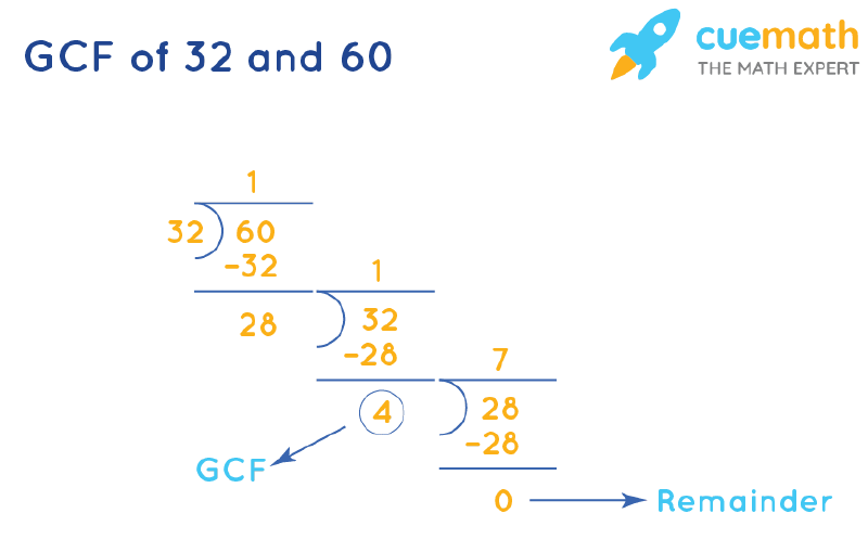 GCF of 32 and 60 by Long Division