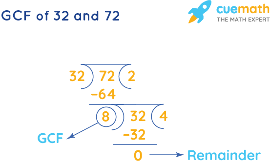 GCF of 32 and 72 by Long Division