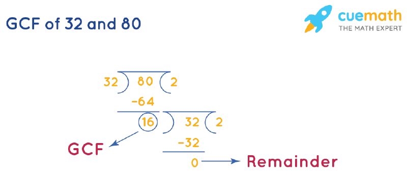 GCF of 32 and 80 by Long Division