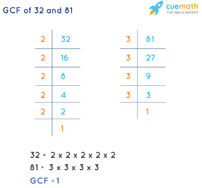 GCF of 32 and 81 by Prime Factorization