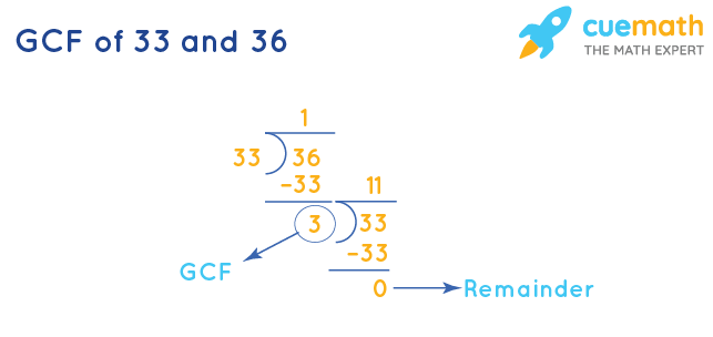 GCF of 33 and 36 by Long Division