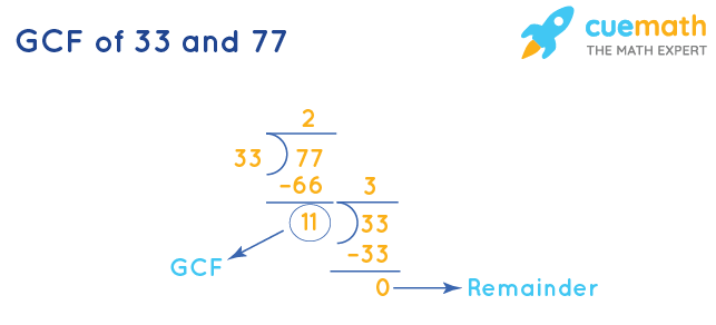 GCF of 33 and 77 by Long Division