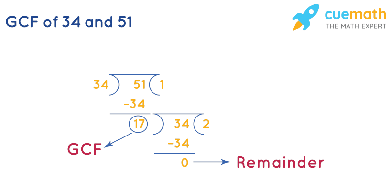 GCF of 34 and 51 by Long Division