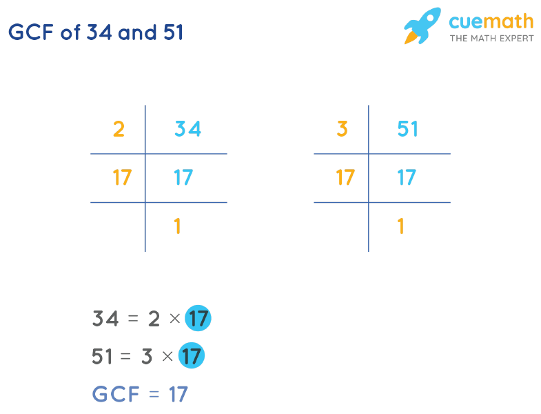GCF of 34 and 51 by Prime Factorization