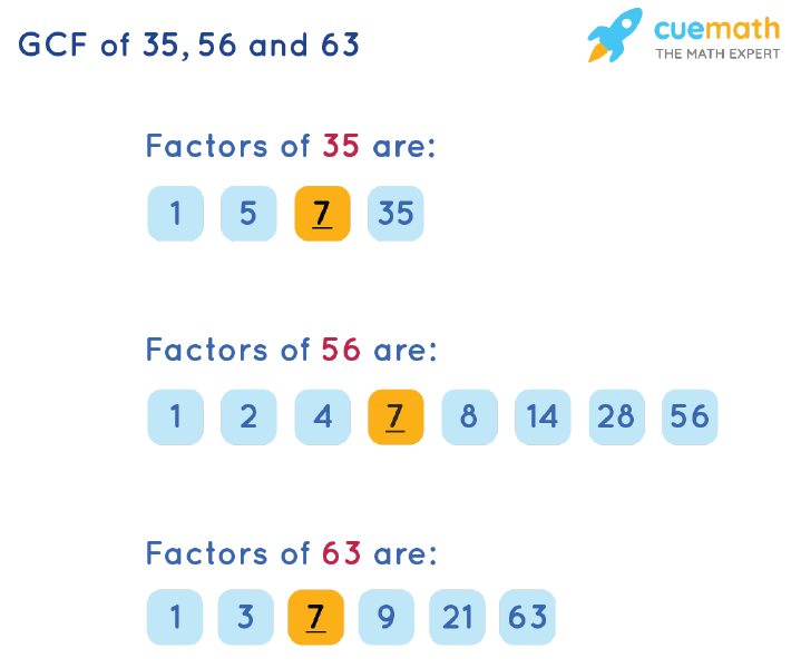 GCF of 35, 56 and 63 by Listing Common Factors