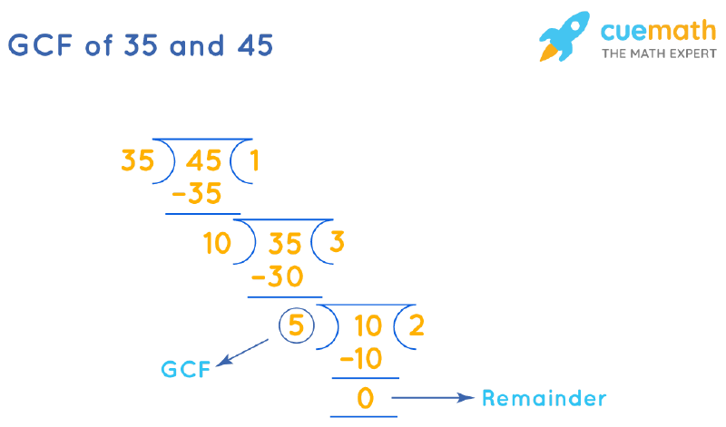 GCF of 35 and 45 by Long Division