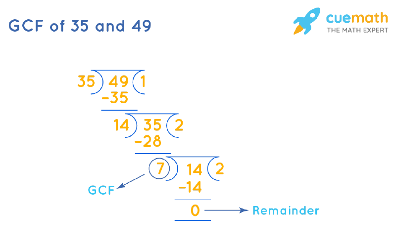 GCF of 35 and 49 by Long Division