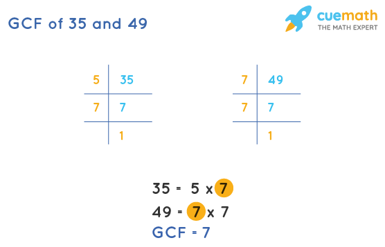 GCF of 35 and 49 by Prime Factorization