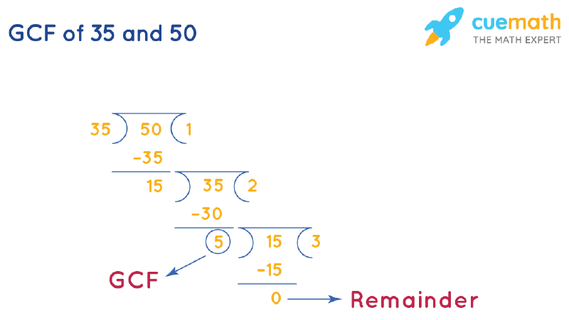 GCF of 35 and 50 by Long Division