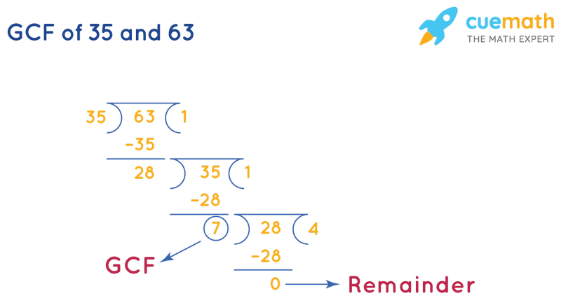 GCF of 35 and 63 by Long Division
