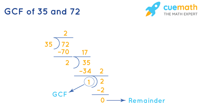 GCF of 35 and 72 by Long Division