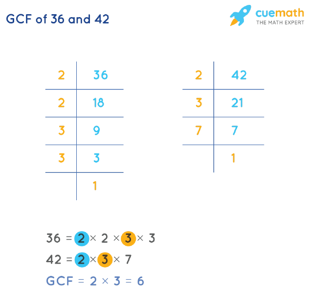 GCF of 36 and 42 by Prime Factorization