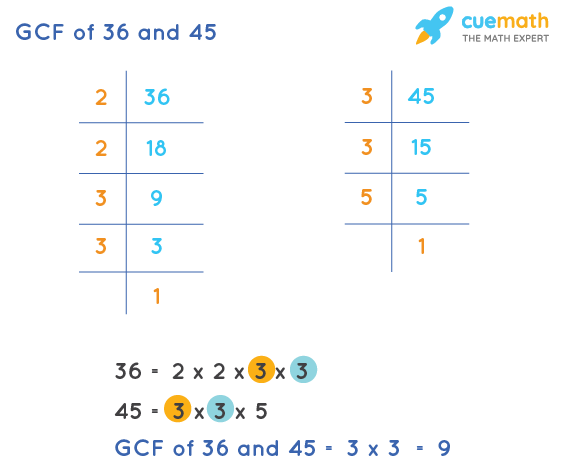 GCF of 36 and 45 by Prime Factorization