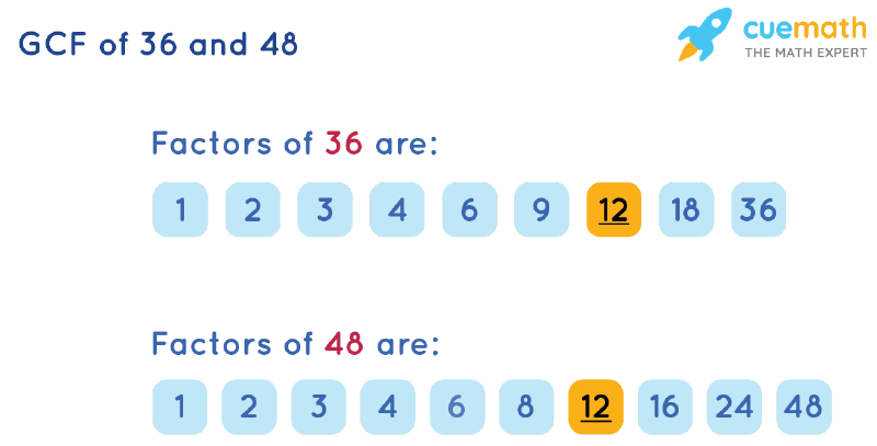 GCF of 36 and 48 by Listing Common Factors