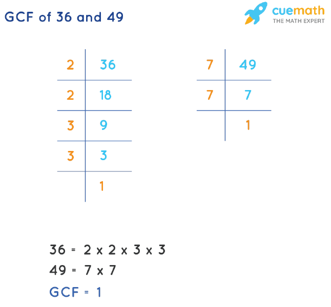 GCF of 36 and 49 by Prime Factorization