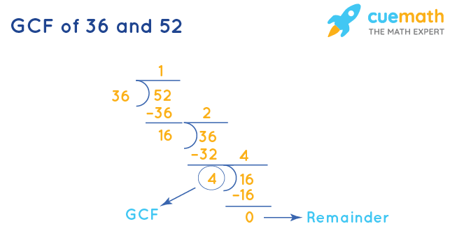 GCF of 36 and 52 by Long Division